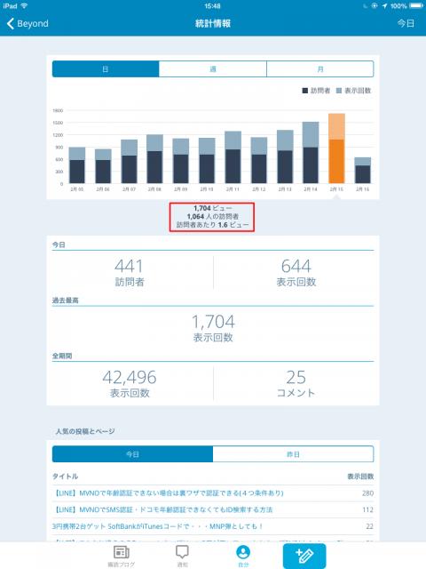 iPad  Jetpackサイト統計情報