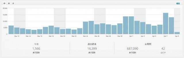 こちら1年ほど前からはじめて適当に更新していたブログ・・・