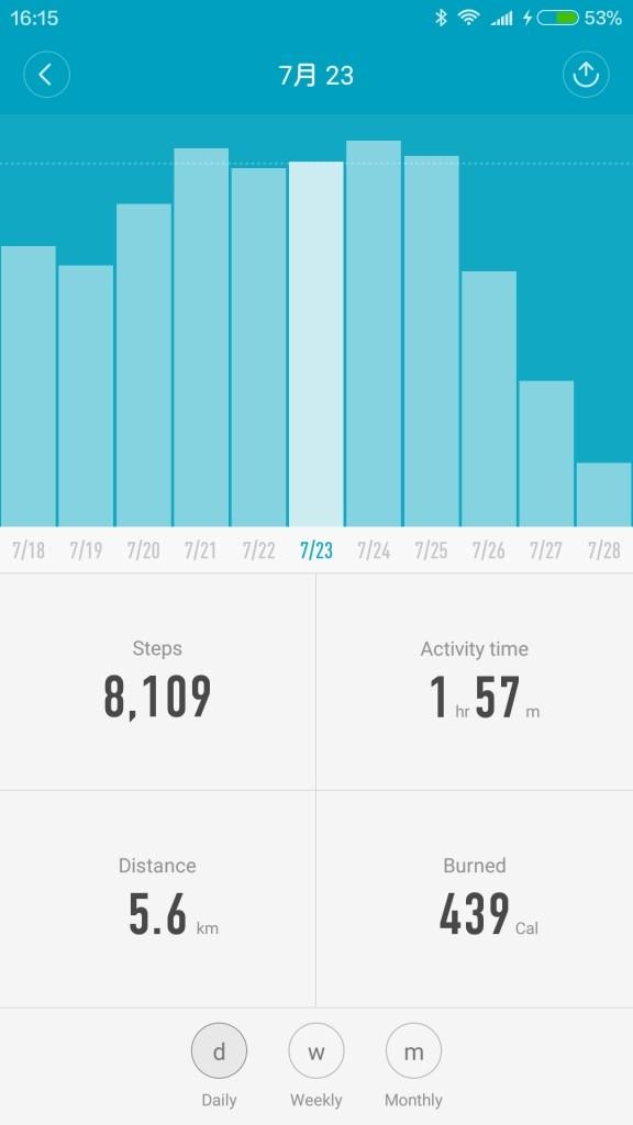 歩数計、チェジュ島行った時はすごく歩いてる