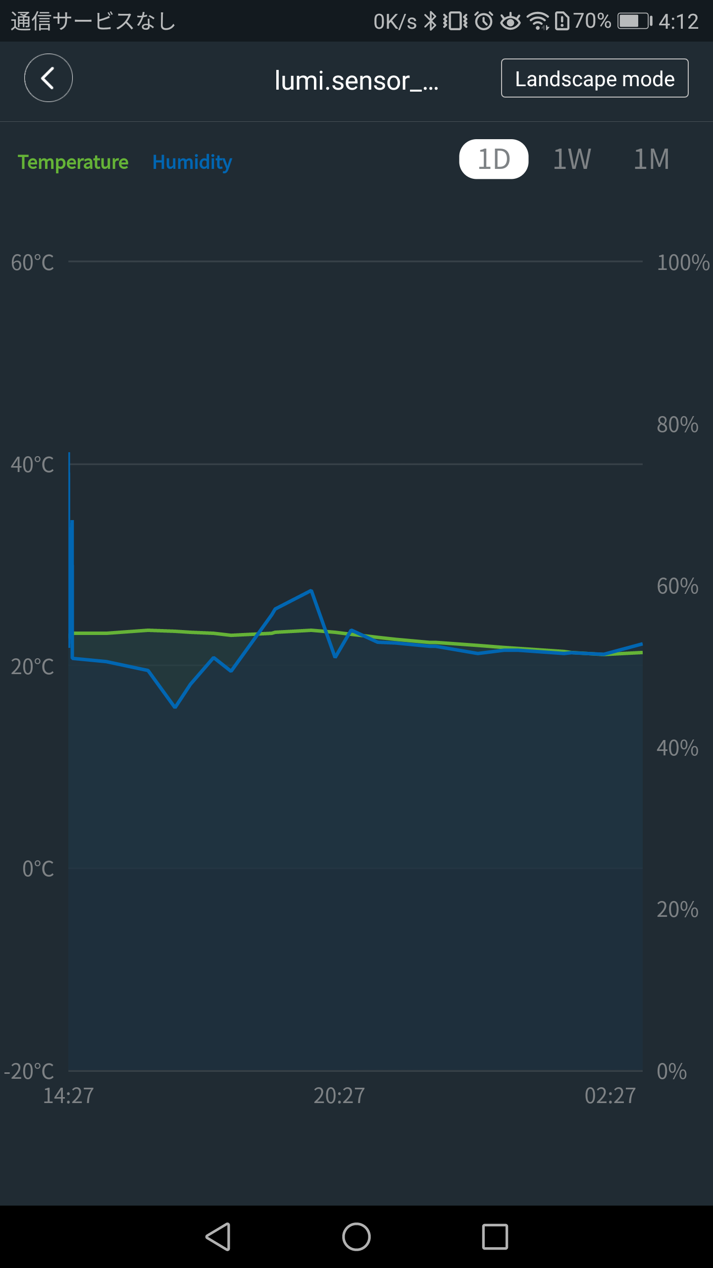 humidityかtemperatureタップでグラフ表示