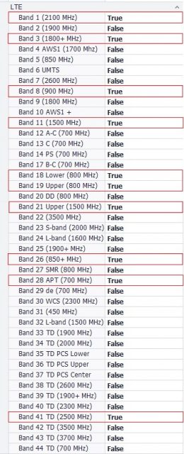 BCC-LTE BAND
