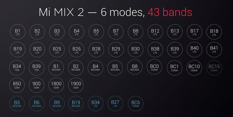 Xiaomi Mi MIX 2 BAND