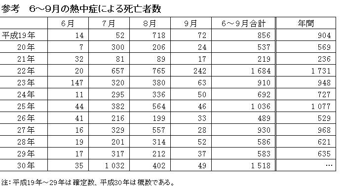 6~9月の熱中症による死亡者数 [30KB]