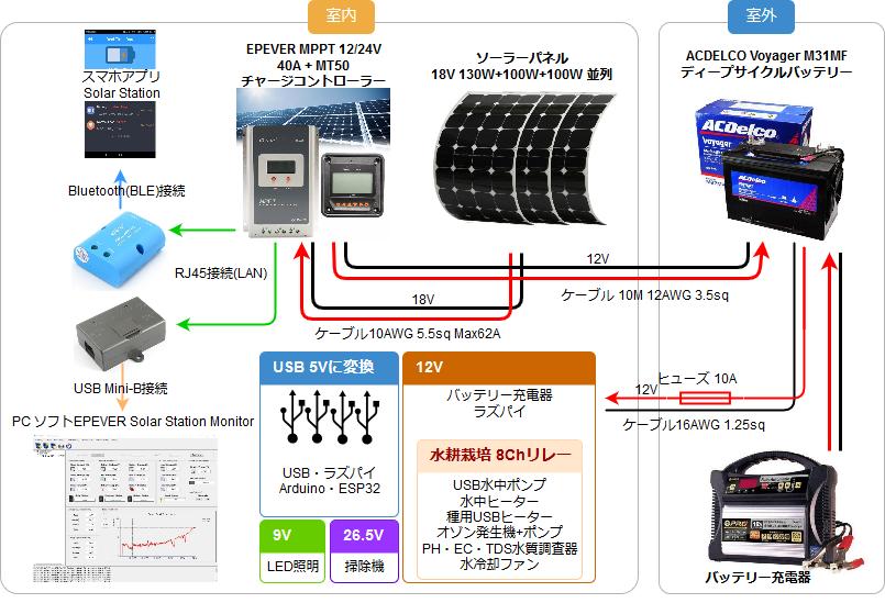 ソーラー3 接続図