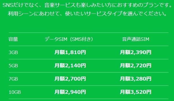 Lineモバイル 料金
