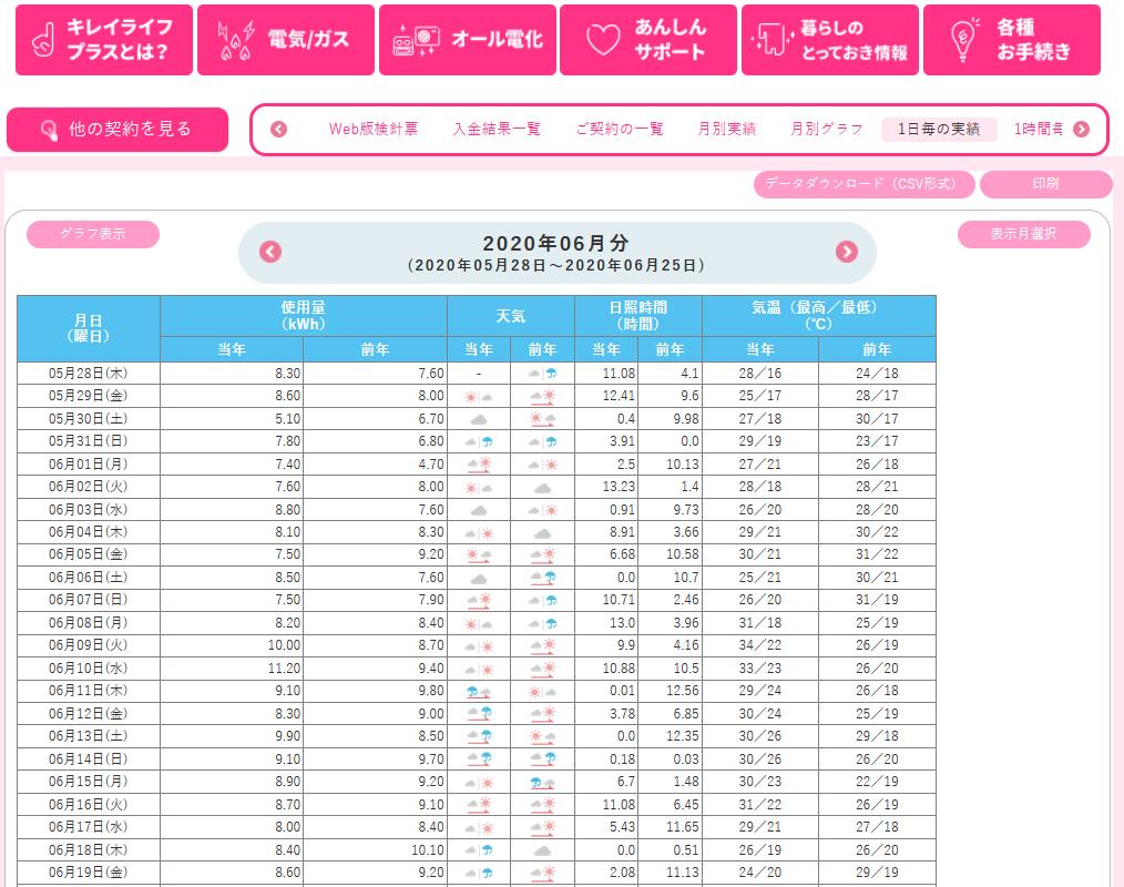 九州電力のページ