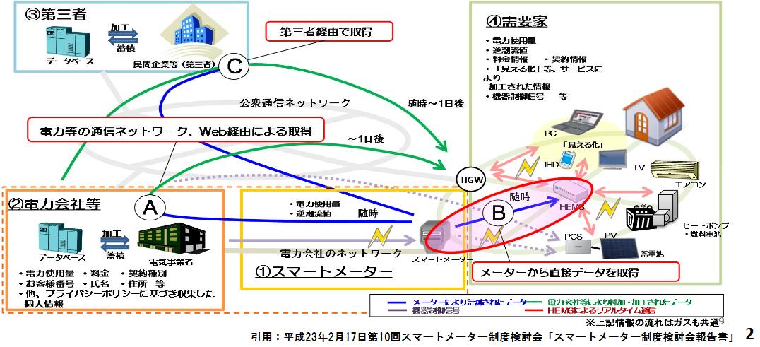 """<div class=""""cc"""">Via <a href=""""https://www.meti.go.jp/committee/kenkyukai/shoujo/smart_house/pdf/009_s03_00.pdf"""" target=""""_blank"""" rel=""""noopener noreferrer""""> HEMS-スマートメーターBルート(低圧電力メーター)運用ガイドライン[第4.0版]</a></div>"""