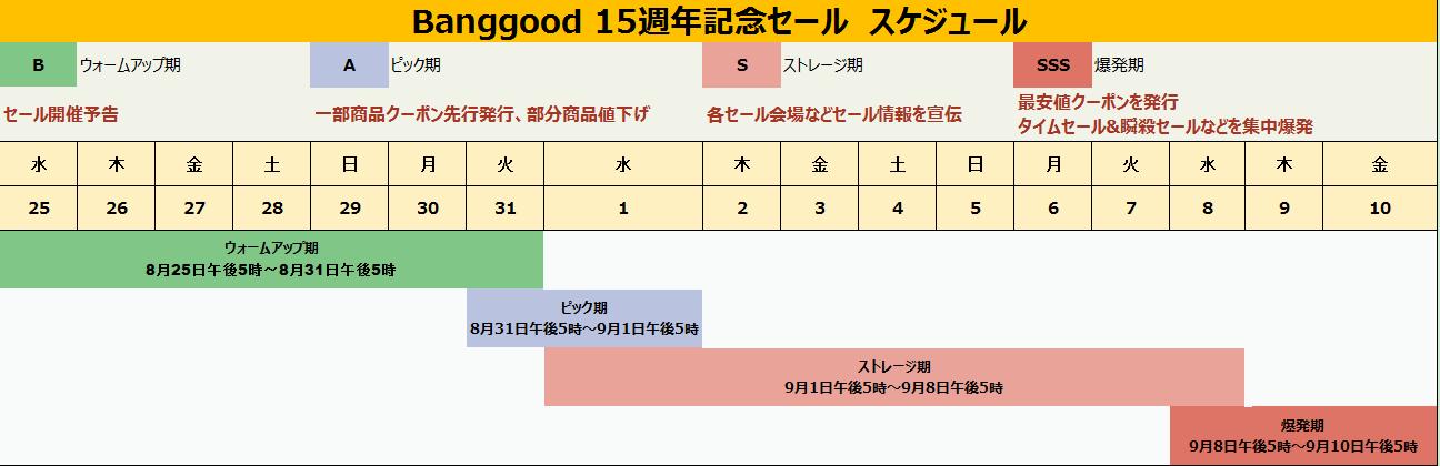 Banggood15周年記念セール